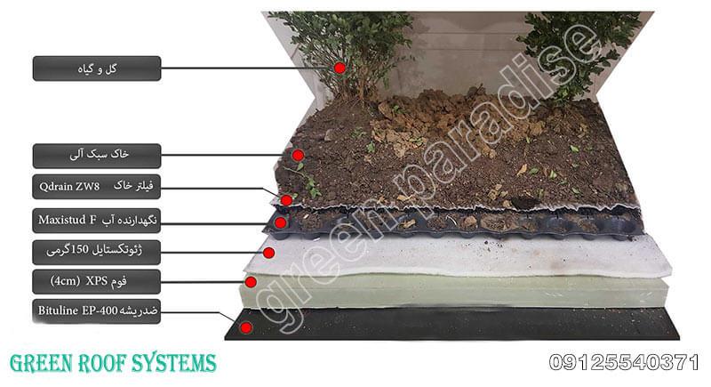 لایه های بام سبز 4 بام سبز و آنچه برای اجرای آن باید بدانیم!